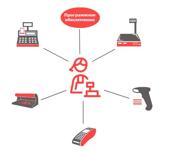 Автоматизация рабочего места кассира(АРМ)