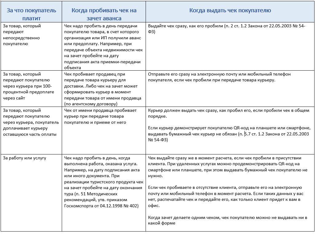 Таблица Чеки на зачет аванса и предоплаты