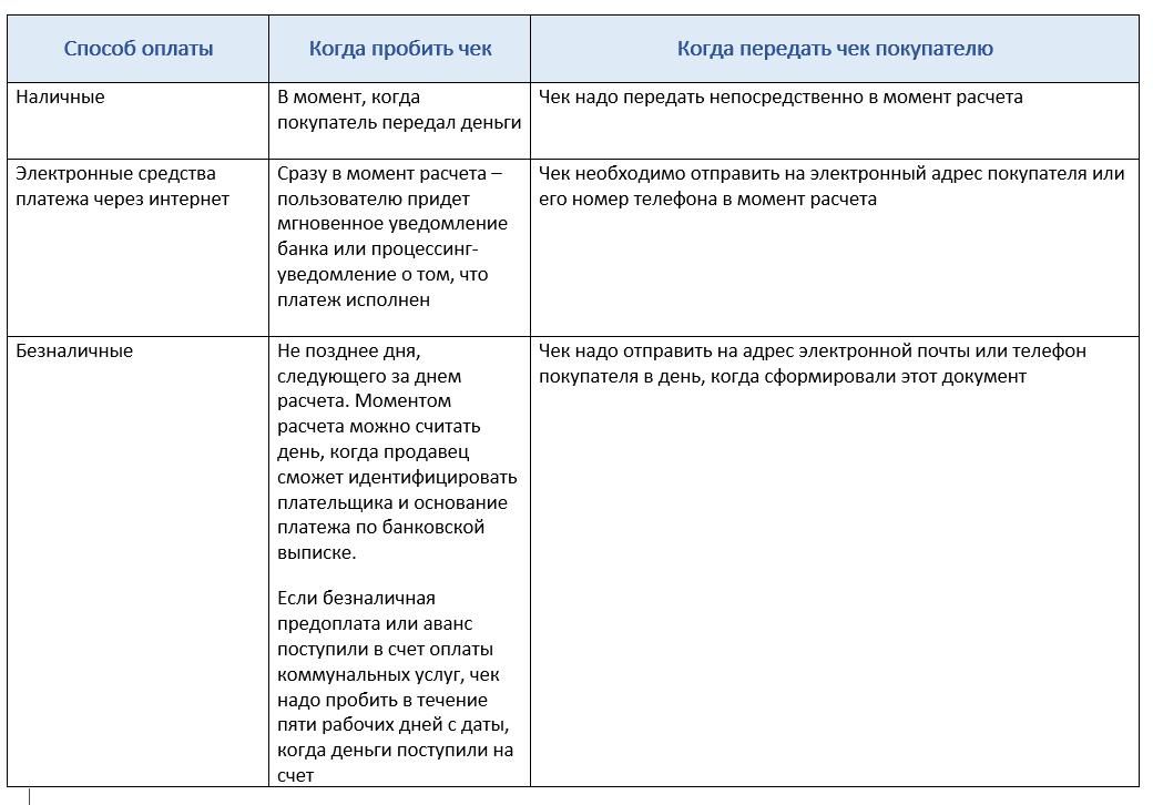 Таблица чек на аванс и предоплату 2