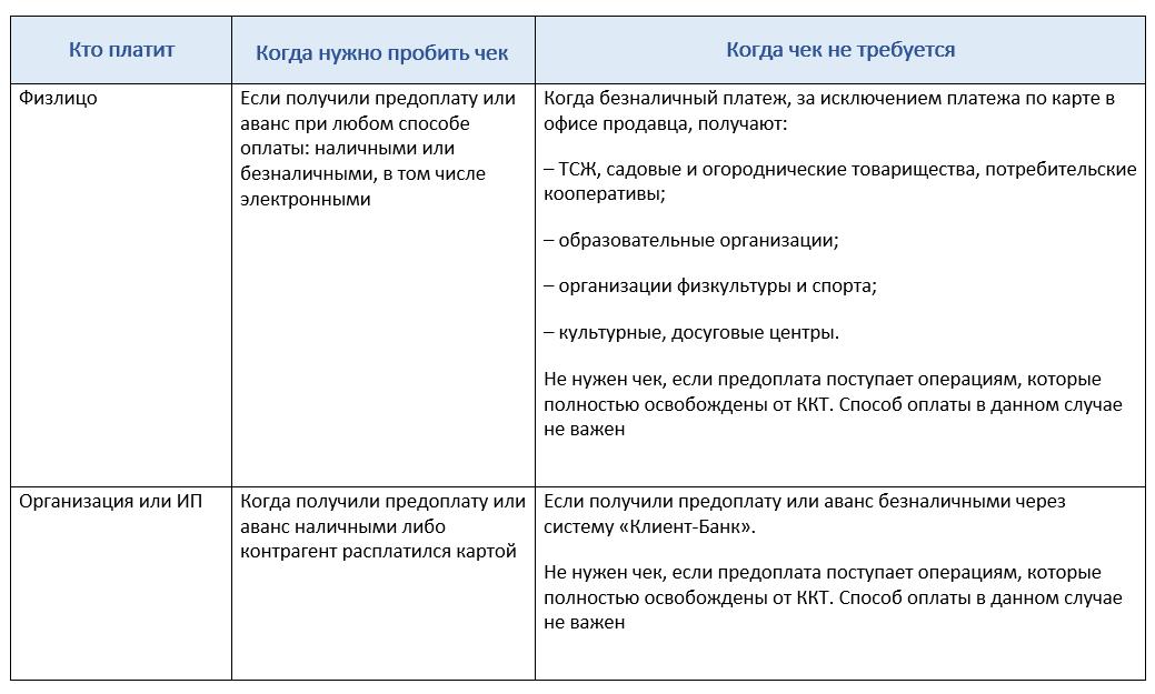 Таблица Чек на аванс и предоплату